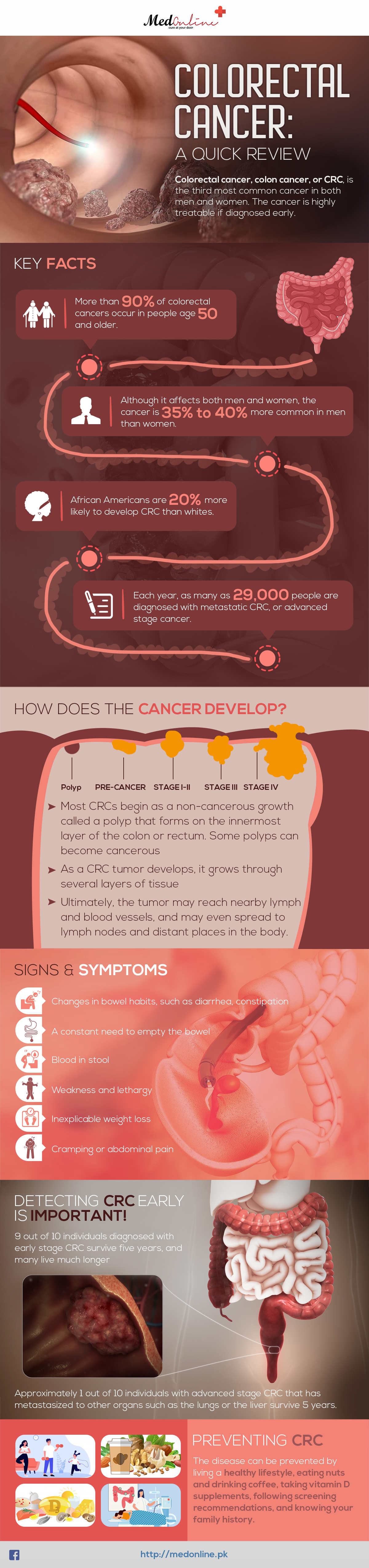 What-is-Colorectal-cancer-Infographics