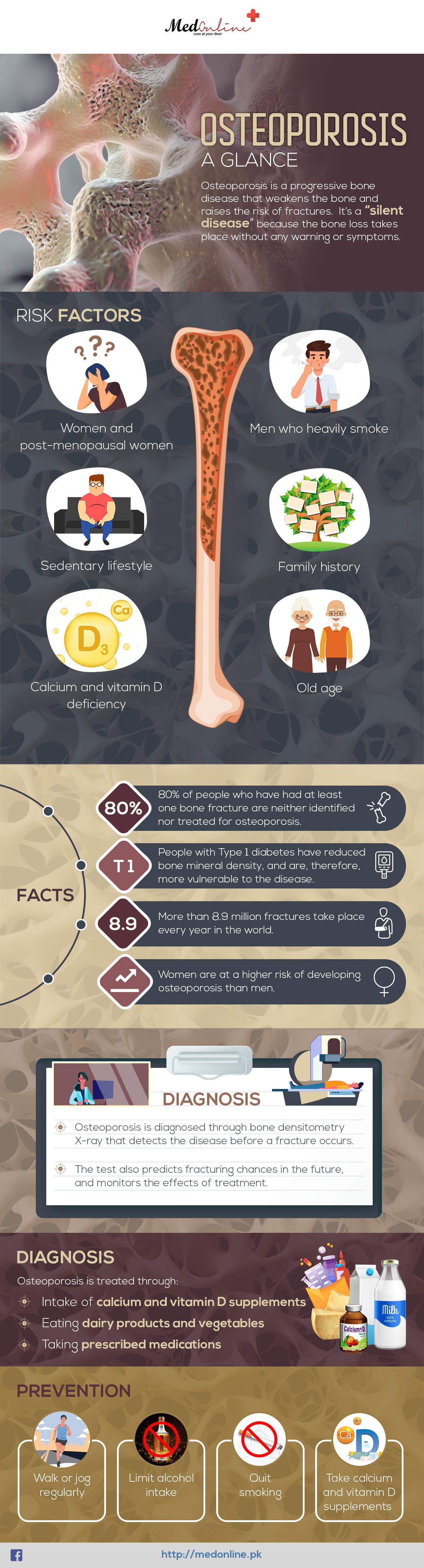 Osteoporosis-Infographics